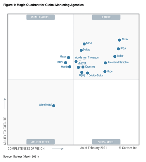 Gartner Magic Quadrant 2021 Figure 1