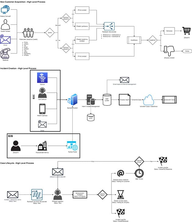 Mapping the life-cycle of a customer support case